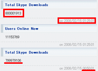 Skype Download 800M times